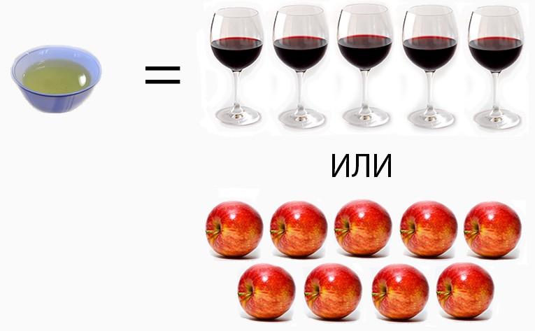 Среднее содержание Флавоноидов в чае по сравнению с вином и яблоками.